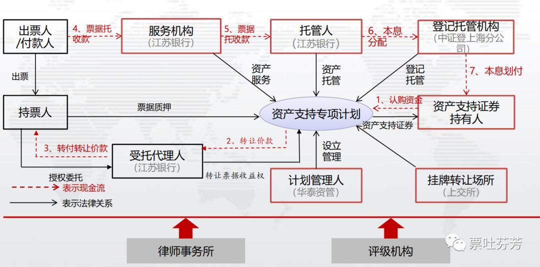 (浅析)票据ABS产品结构