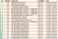 今日凌晨55张合计335万承兑汇票被盗