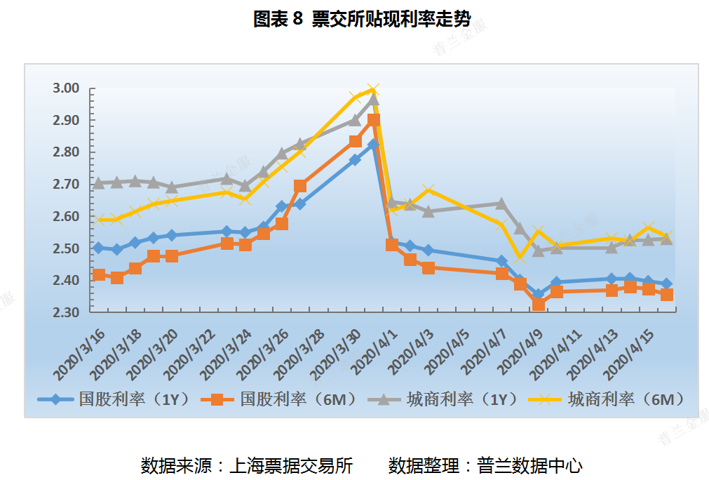 票据周评:一级市场表现不及预期,利率创下本年新低