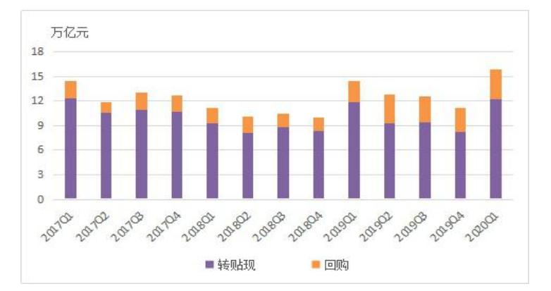 2020 年第一季度票据市场运行情况