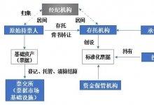 标准化票据业务法律关系解析