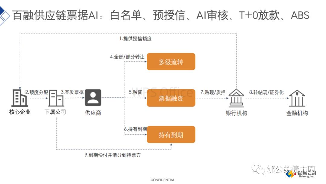 供应链票据全解读:票交所1元票据会改变银行业竞争格局么?