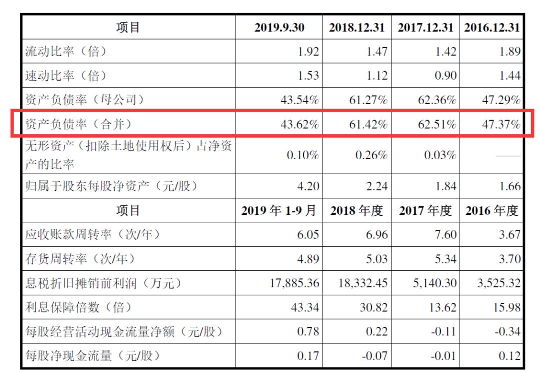 偿债能力低于同行,银行承兑汇票曾不规范,驰田股份A股IPO前路如何?