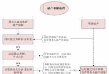 破产和解常规流程及关键环节简析