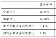 2019年16家上市银行票据业务分析