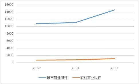 2019年中小银行票据业务分析
