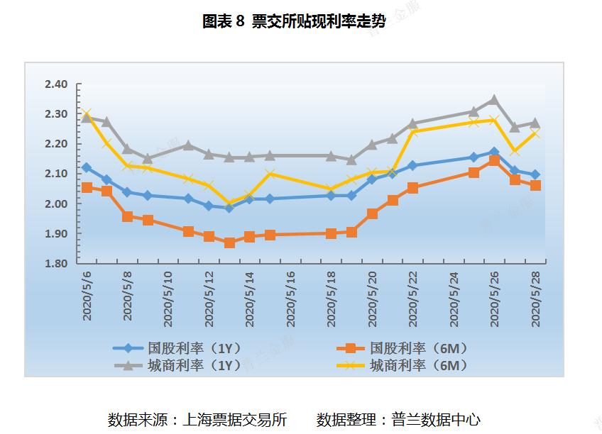 票据周评:央行连续操作价平量增,票价震荡下行