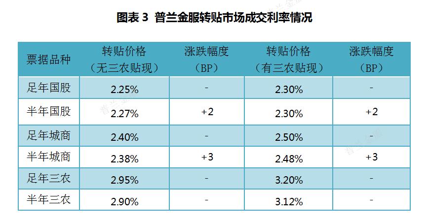 票据周评:逆回购缩量对冲,利率中枢大幅抬升
