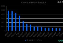 地产公司商票数据大观:恒大1628亿傲视群雄
