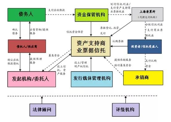 供应链票据标准化 | 业务分析与展望