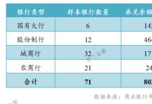 银行票据业务排行:承兑业务