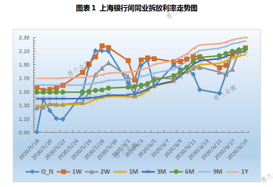 票据周评:资金利率大幅抬升,本周票价继续上行