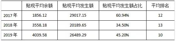 2019年票据市场分区域年度分析