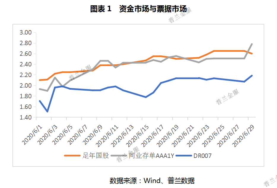 6月票据市场价格走势总结