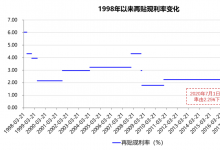 票据再贴现利率10年来首次下调