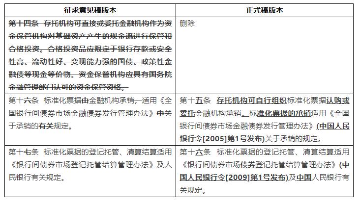 《标准化票据管理办法》解读