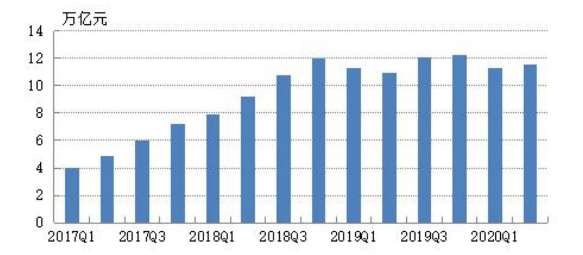 2020年上半年票据市场运行情况