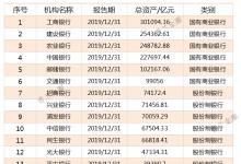 干货:815家银行2019年资产规模排名(强烈建议收藏!)