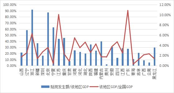 票据与经济