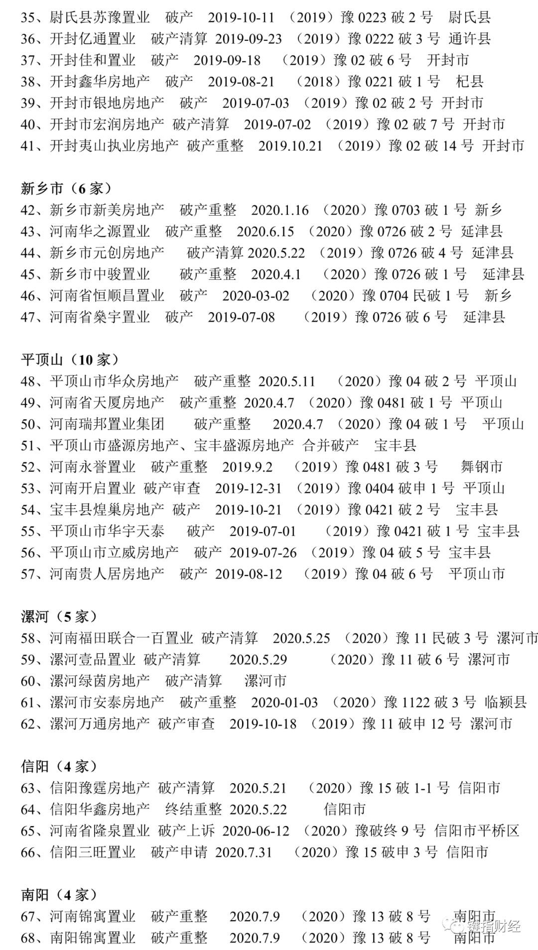 """一年破产100家,河南地产业""""大清洗"""",远比你想像的惨烈"""