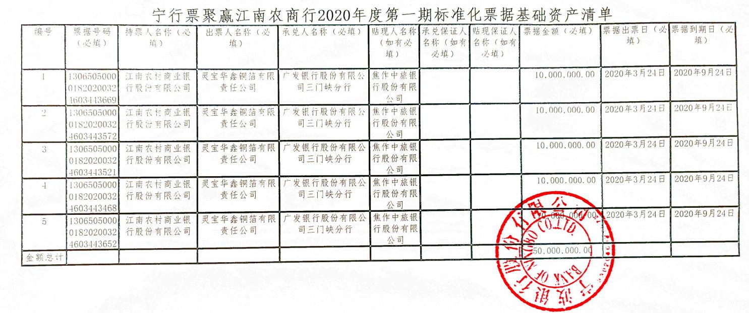 宁行票聚赢江南农商行2020年度第一期标准化票据基础资产清单