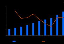 2019年上市公司票据规模排行榜