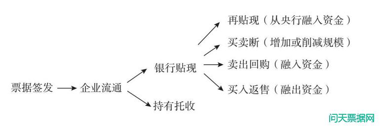 票据中介机构的转型