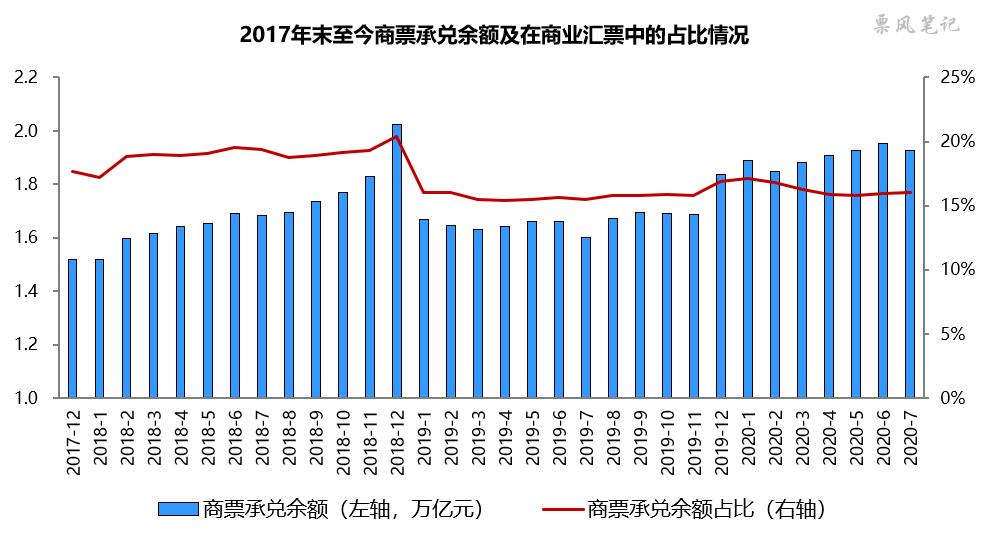 2019年企业商票承兑规模排行榜
