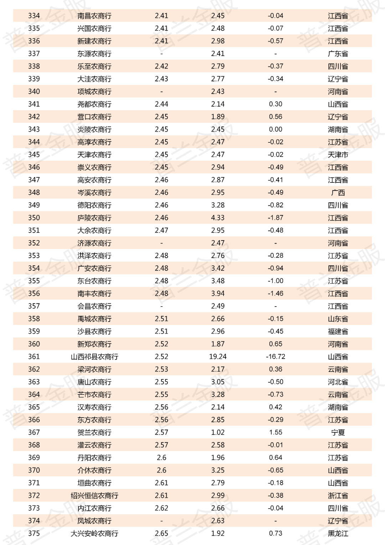 2019年800多家商业银行不良贷款率一览