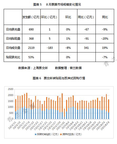 2020年8月票据市场价格走势总结