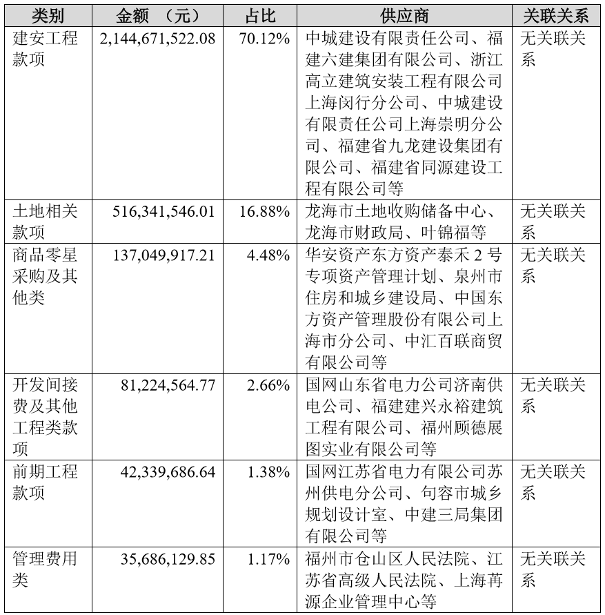 泰禾349亿债违约,7亿商业承兑汇票有违约嘛?