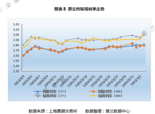 票据周评:横跨月末月初时点,本周票价先跌后涨