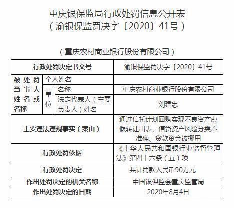 180万!国内最大农商行重庆农商第二张罚单