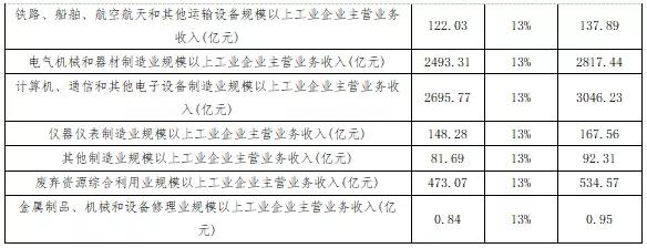 十四五期间推动江西省制造业票据业务发展的研究