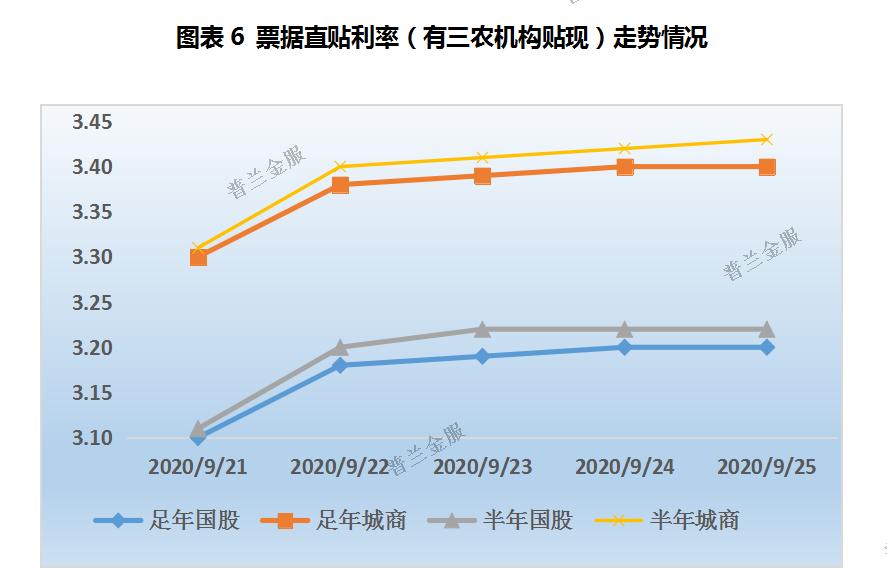 票据周评:跨季资金分层加剧,长短票价持续分化