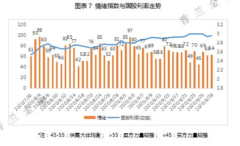 9月票据市场价格走势总结