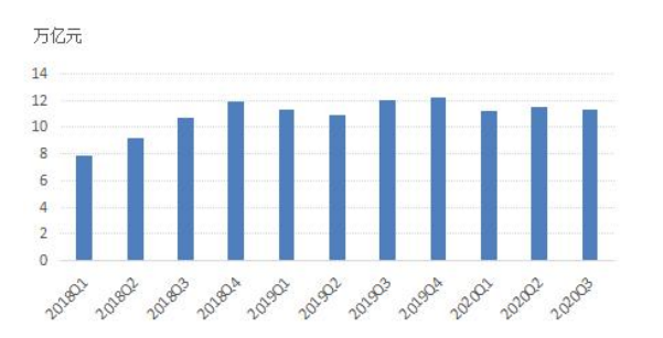 2020年三季度票据市场运行情况