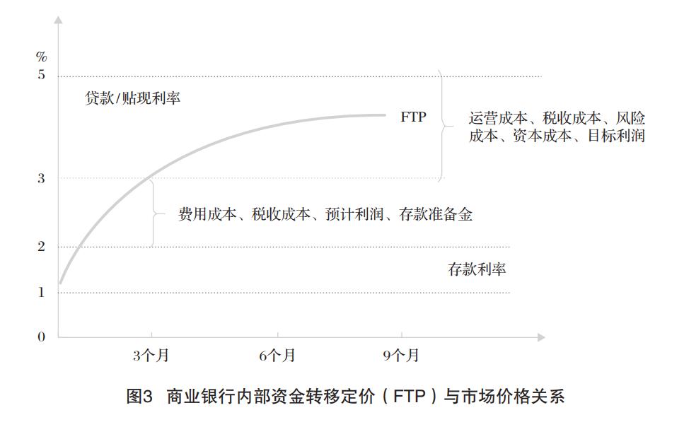 新形势下票据市场价格形成机制研究