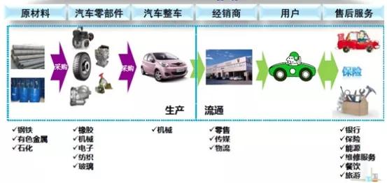 推进十四五汽车行业票据业务发展的思考