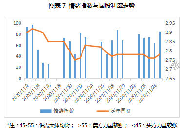 11月票据市场价格走势总结