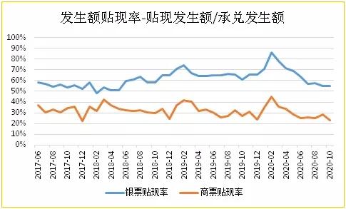 高质量经济发展阶段商票的出路-蓄水与分流