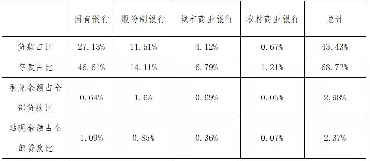 2020年上半年48家上市银行票据业务分析