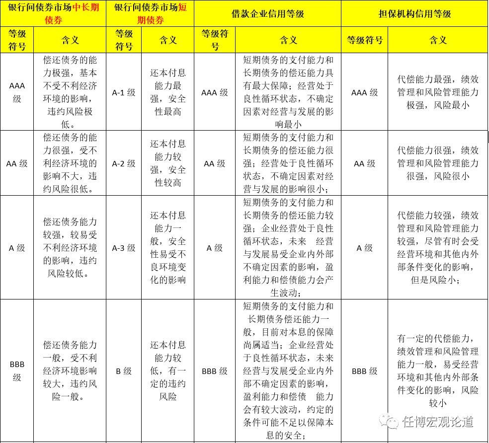 信用评级行业手册(2020年版)