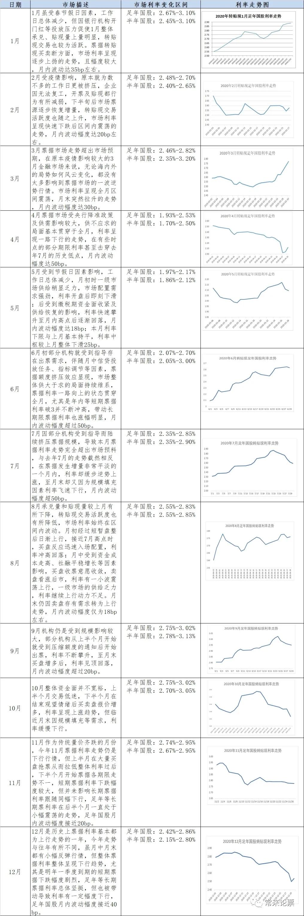 2020年全年票据转贴现市场总结
