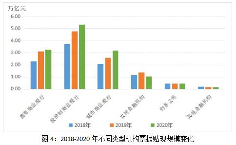2020年票据市场发展回顾