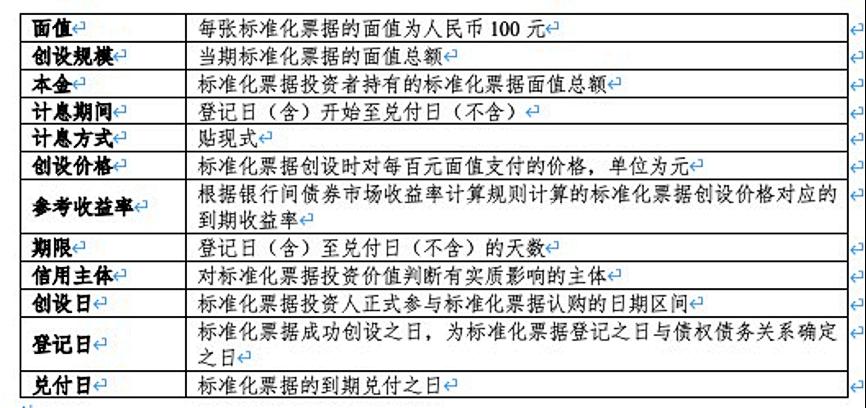 《标准化票据存托协议》官宣上线,到底有哪些亮点?
