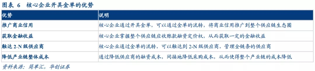 解析供应链票据新格局 ——标准化票据