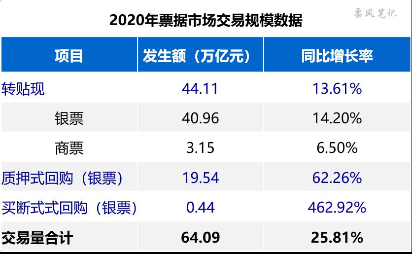 2020年票据市场全景图