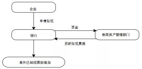 商票在供应链中的运用模式