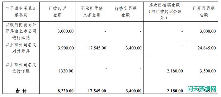 西藏发展股份有限公司关于核查开具电子商业承兑汇票情况的进展公告